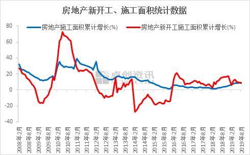 2020年钢材价格市场走向预测