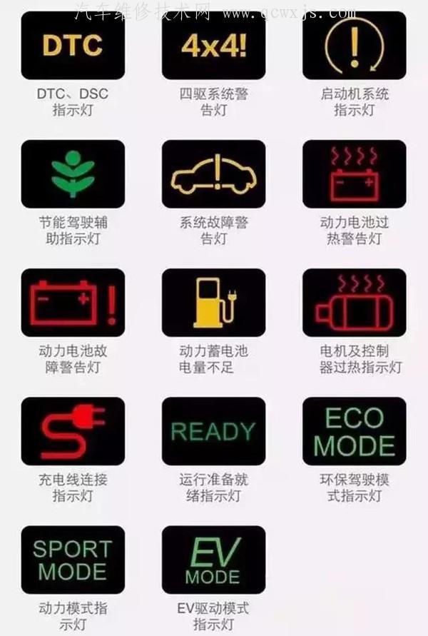 最新汽车仪表盘指示灯图标大全(图解)