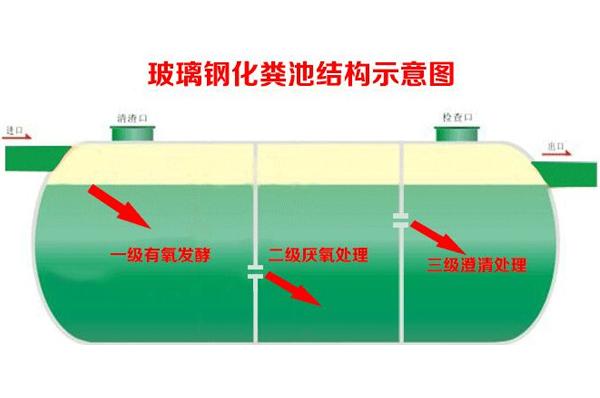 宁德玻璃钢化粪池的发酵原理及防止老化方法